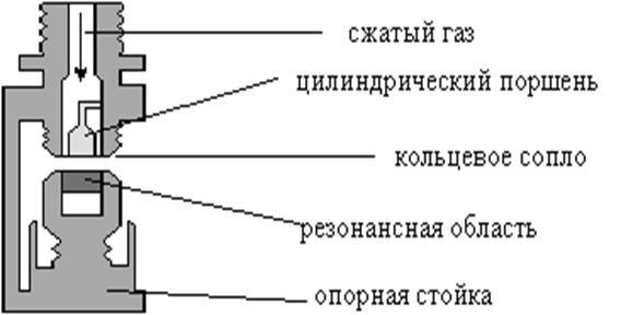 ультразвуковой свисток