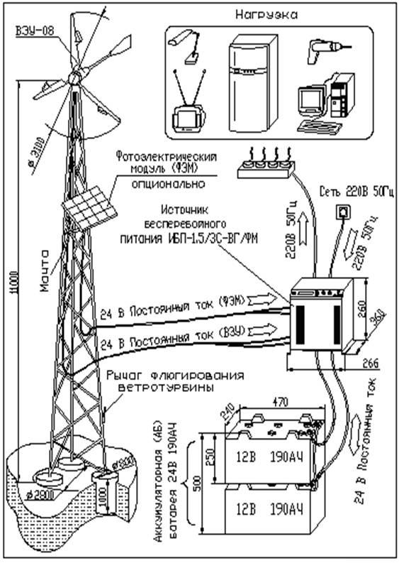 Ветрогенератор ветроэлектрическая установка или сокращенно вэу схема ветрогенератора и управляющей автоматики...
